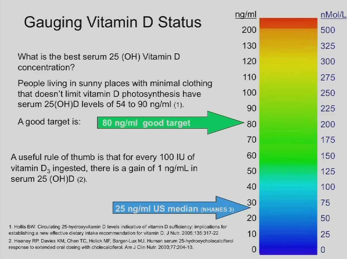 Vitamin D Deficiency And Sunlight Deprivation